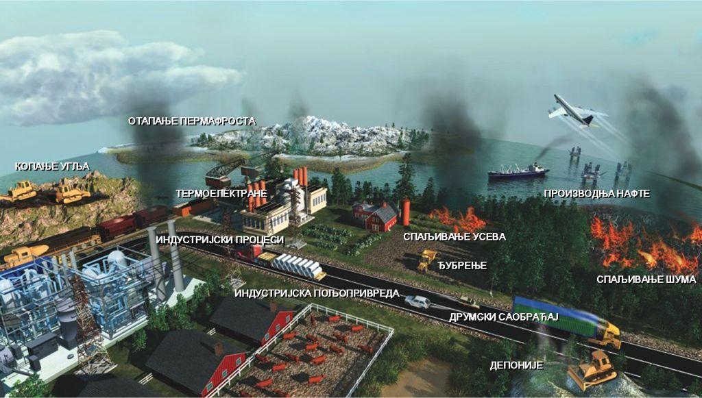 Најважнији извори антропогене емисије СО2. Извор: Climate Reality Project