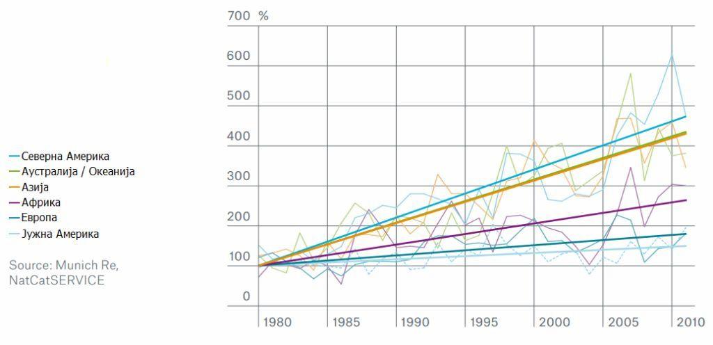 Пораст броја екстремних временских догађаја. Извор: Munich RE и NatCatSERVICE