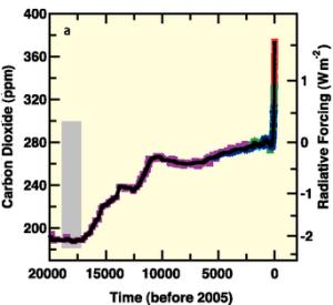 Пораст концентрације СО2 у последњих 200 000 година. Извор: IPCC