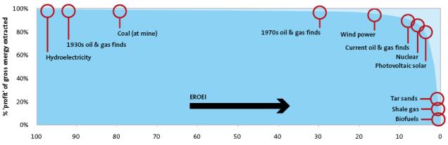 EREOI-ја различитих горива (1). Извор: tullet prebon