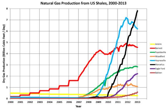 Производља гаса из шкриљаца по регионима у САД 2000-2013. Извор: Wikipedia