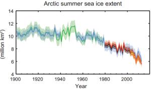Површина под ледом на Арктику. Извор: IPCC (кликните за увећање)
