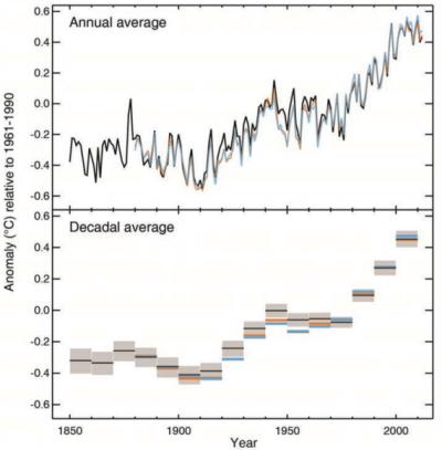 Осмотрене аномалије глобалне просечне температуре површине Земље (копно и море)  из три различите временске серије (HadCRUT4, MLOST, GISS). Аномалије су рачунате у односу на период 1961-1990. Горњи график приказује годишње просечне вредности. Доњи график приказује просечне вредности по деценији. Извор: IPCC (кликните за увећање)
