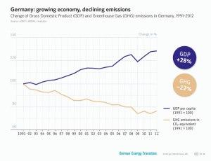 Смањење емисије гасова са ефектом стаклене баште уз повећање БДП-а