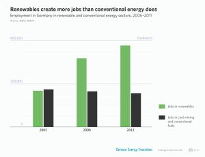 Повећање броја радних места у сектору обновљивих извора енергије