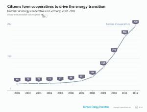 Пораст броја енергетских задруга