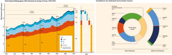 Укупна годишња антропогена емисија по врсти гаса (лево). Емисија гасова са ефектом стаклене баште по привредним секторима (десно). Извор: IPCC (кликните за увећање)