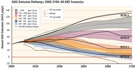 Сценарији емисије GHG до 2100. године. Извор: IPCC (кликните за увећање)