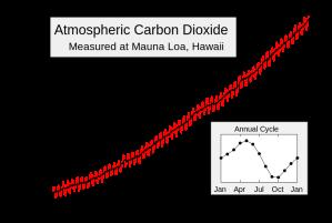 """Килингова крива показује концентрацију СО2 у јединици која се назива """"делова на милион - ppm, particles per million). Зупци на криви представљају сезонску промену концентрације СО2. Када је на северној хемисфери пролеће и лето концентрација СО2 се смањује зог тога што вегетација (дрвеће, трава) која буја апсорбује СО2. То доводи да глобална концентрација СО2 у атмосфери опада. Најесен и у зиму када лишће опада и трули долазо до ослобађања СО2 и концентрација расте."""