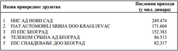 Пет компанија са највећим пословним приходима у Србији у 2013. години. Извор: АПР
