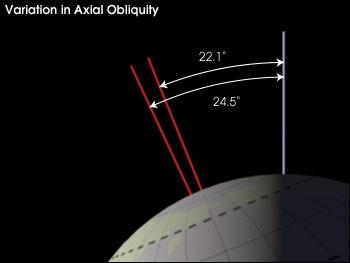 Варијације у нагибу осе ротације. Извор: NASA