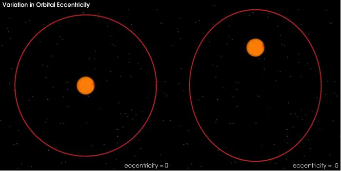 Варијације у обику одбите. Извор: NASA