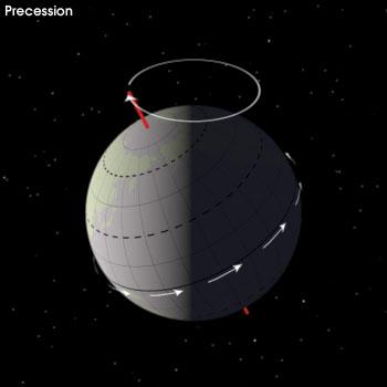Прецесија. Извор: NASA